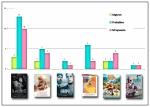 Gráfico que resume mis predicciones para los 27 Premios Goya
